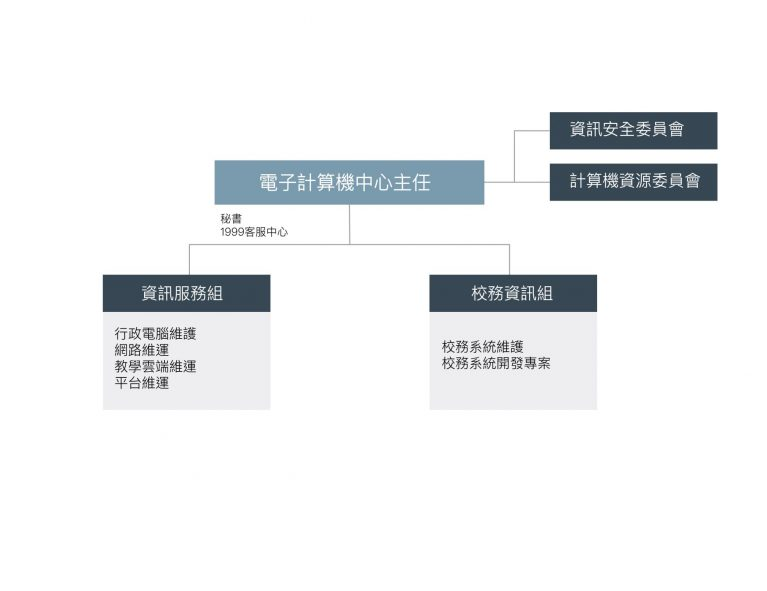 電子計算機中心組織圖